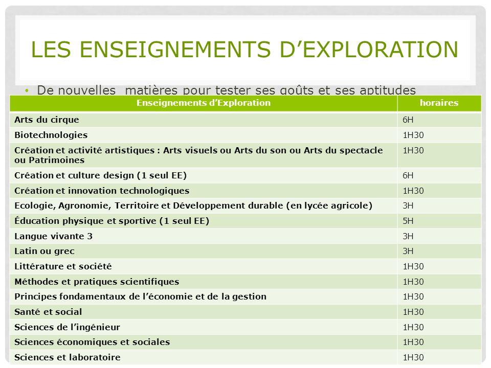 LES ENSEIGNEMENTS DEXPLORATION De nouvelles matières pour tester ses goûts et ses aptitudes 19/02/2014 CIO Lyon Centre Collège Charles Sénard Enseigne
