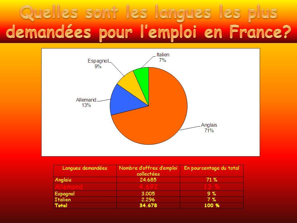 Langues demandéesNombre doffres demploi collectées En pourcentage du total Anglais24.68571 % Allemand4.69213 % Espagnol3.0059 % Italien2.2967 % Total34.678100 %