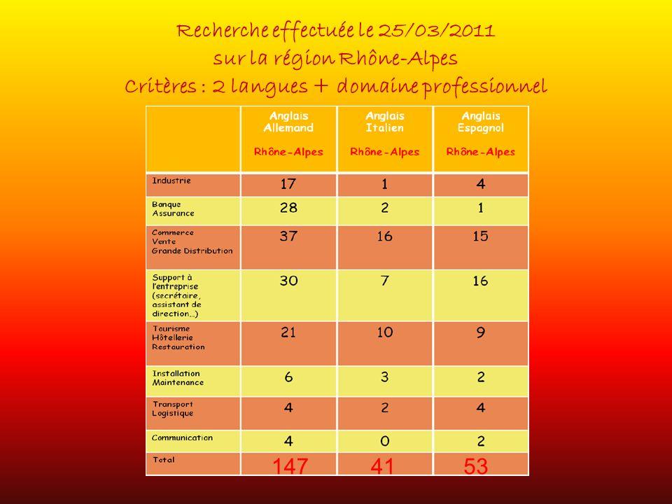 Recherche effectuée le 25/03/2011 sur la région Rhône-Alpes Critères : 2 langues + domaine professionnel 1474153