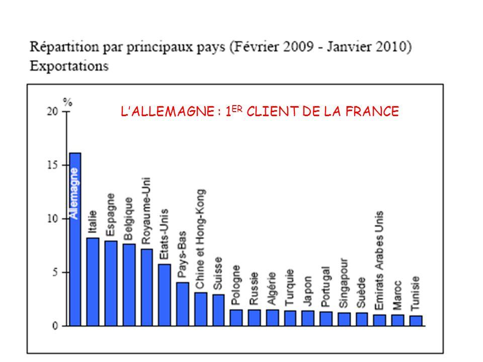 LALLEMAGNE : 1 ER CLIENT DE LA FRANCE