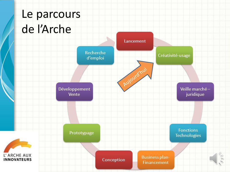Atelier 1 Lancement Objectifs – Se découvrir – Découvrir lArche et son parcours – Décider de la constitution de léquipe – Qui fait quoi ? Objectifs –
