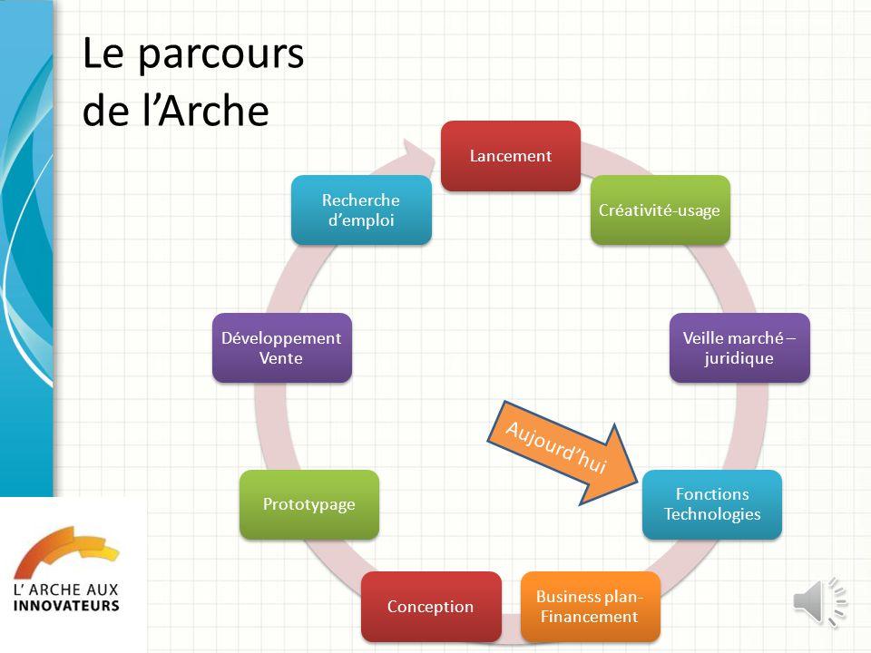 Atelier 3 Marché&Juridique Objectifs – Les produits existants – Les acteurs – Les normes et brevets Objectifs – Les produits existants – Les acteurs –