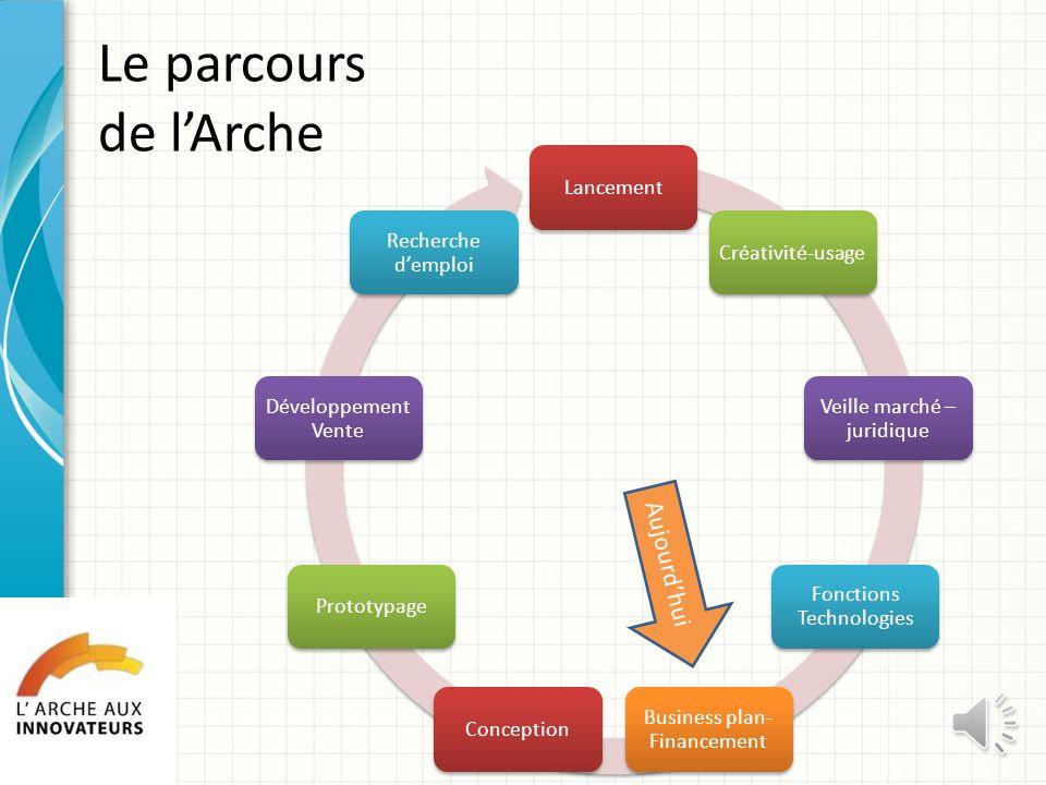 Le parcours de lArche LancementCréativité-usage Veille marché – juridique Fonctions Technologies Business plan- Financement ConceptionPrototypage Développement Vente Recherche demploi Aujourdhui