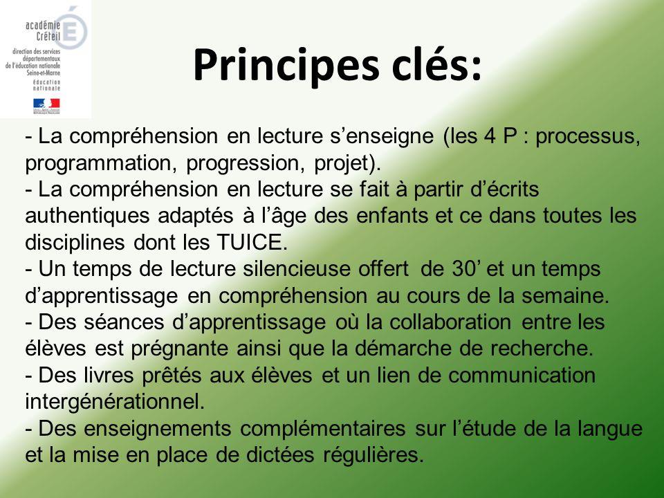 Principes clés: - La compréhension en lecture senseigne (les 4 P : processus, programmation, progression, projet). - La compréhension en lecture se fa