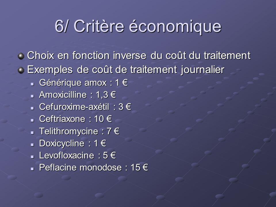 6/ Critère économique Choix en fonction inverse du coût du traitement Exemples de coût de traitement journalier Générique amox : 1 Générique amox : 1 Amoxicilline : 1,3 Amoxicilline : 1,3 Cefuroxime-axétil : 3 Cefuroxime-axétil : 3 Ceftriaxone : 10 Ceftriaxone : 10 Telithromycine : 7 Telithromycine : 7 Doxicycline : 1 Doxicycline : 1 Levofloxacine : 5 Levofloxacine : 5 Peflacine monodose : 15 Peflacine monodose : 15
