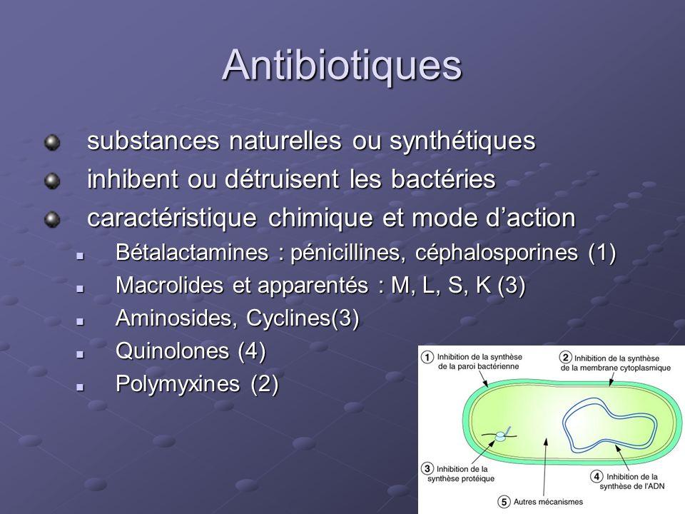 Antibiotiques substances naturelles ou synthétiques inhibent ou détruisent les bactéries caractéristique chimique et mode daction Bétalactamines : pénicillines, céphalosporines (1) Bétalactamines : pénicillines, céphalosporines (1) Macrolides et apparentés : M, L, S, K (3) Macrolides et apparentés : M, L, S, K (3) Aminosides, Cyclines(3) Aminosides, Cyclines(3) Quinolones (4) Quinolones (4) Polymyxines (2) Polymyxines (2)