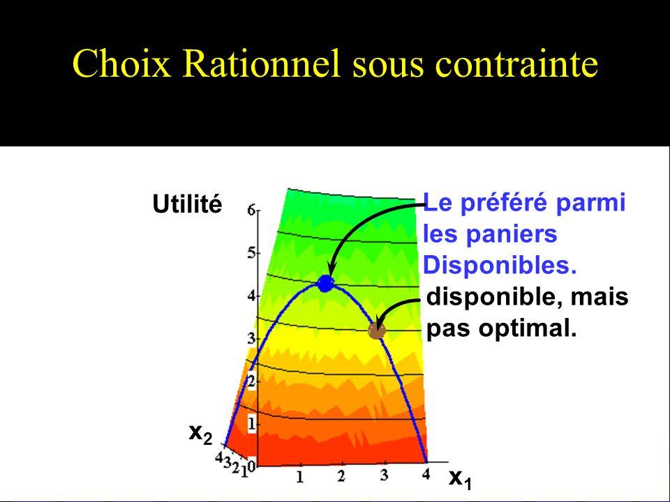 Choix Rationnel sous contrainte x1x1 x2x2 Utilité disponible, mais pas optimal. Le préféré parmi les paniers Disponibles.