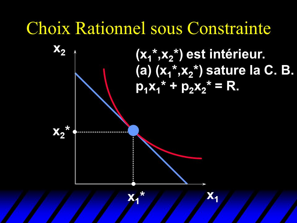 Choix Rationnel sous Constrainte x1x1 x2x2 x1*x1* x2*x2* (x 1 *,x 2 *) est intérieur. (a) (x 1 *,x 2 *) sature la C. B. p 1 x 1 * + p 2 x 2 * = R.