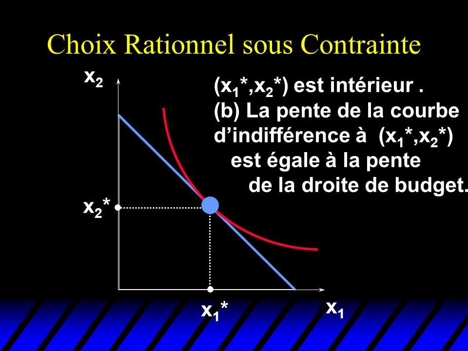 Choix Rationnel sous Contrainte x1x1 x2x2 x1*x1* x2*x2* (x 1 *,x 2 *) est intérieur. (b) La pente de la courbe dindifférence à (x 1 *,x 2 *) est égale