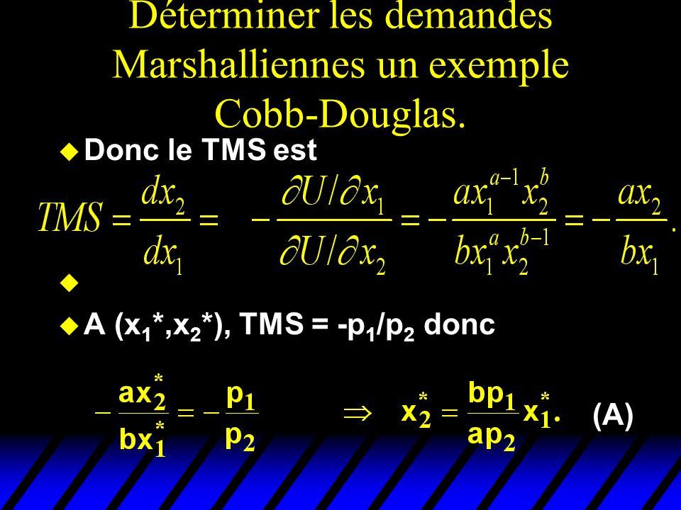 Déterminer les demandes Marshalliennes un exemple Cobb-Douglas. u Donc le TMS est u u A (x 1 *,x 2 *), TMS = -p 1 /p 2 donc (A)
