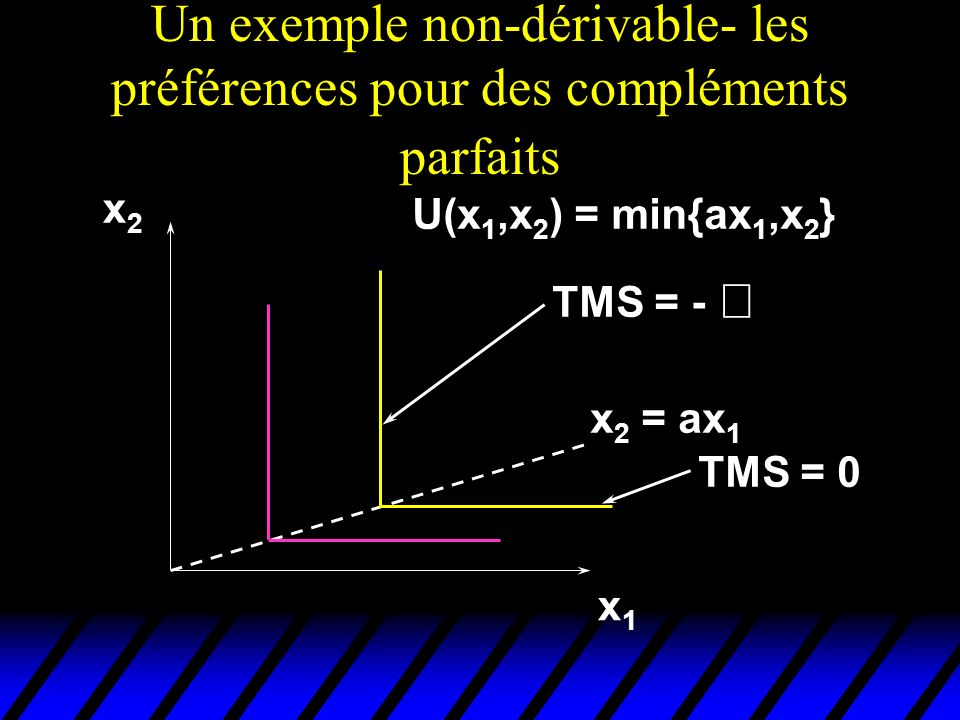 Un exemple non-dérivable- les préférences pour des compléments parfaits x1x1 x2x2 TMS = - TMS = 0 U(x 1,x 2 ) = min{ax 1,x 2 } x 2 = ax 1