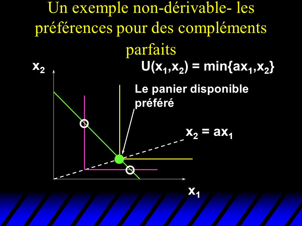 Un exemple non-dérivable- les préférences pour des compléments parfaits x1x1 x2x2 U(x 1,x 2 ) = min{ax 1,x 2 } x 2 = ax 1 Le panier disponible préféré