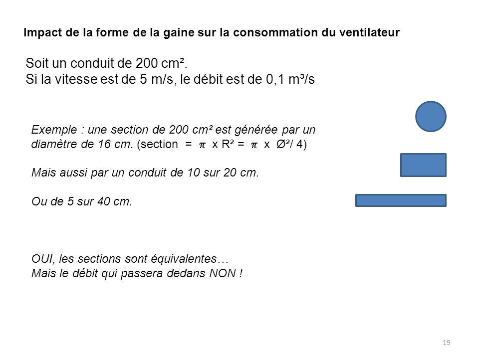 19 Soit un conduit de 200 cm². Si la vitesse est de 5 m/s, le débit est de 0,1 m³/s Impact de la forme de la gaine sur la consommation du ventilateur