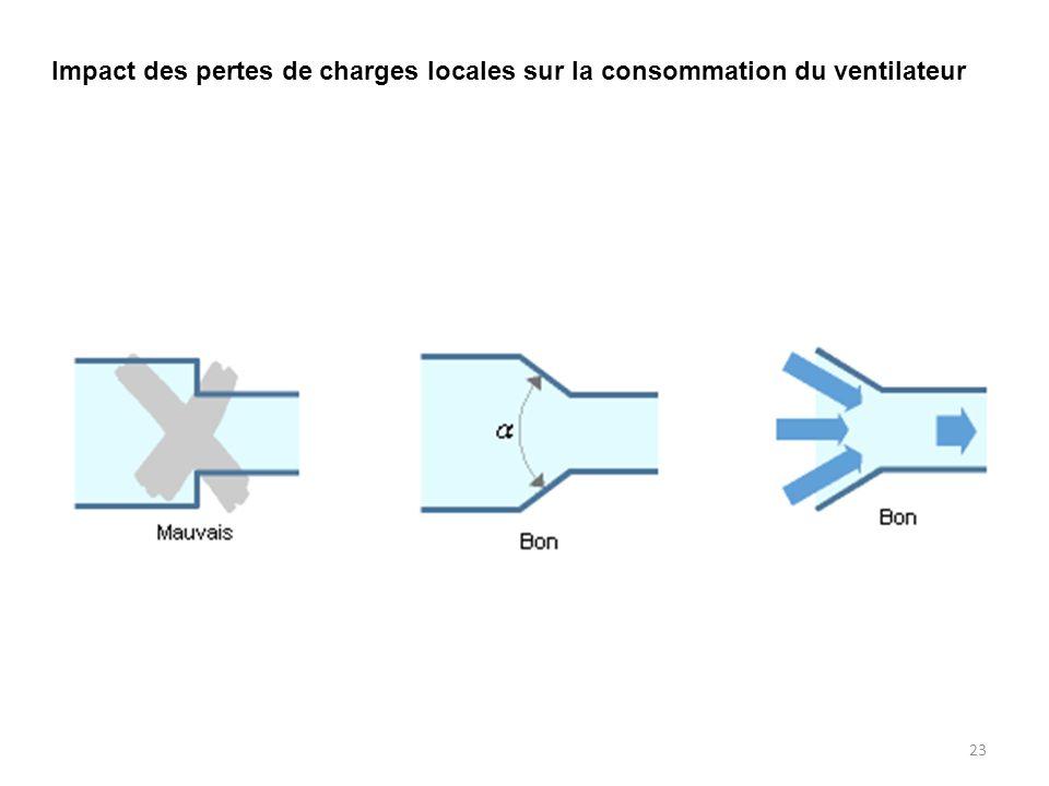 23 Impact des pertes de charges locales sur la consommation du ventilateur