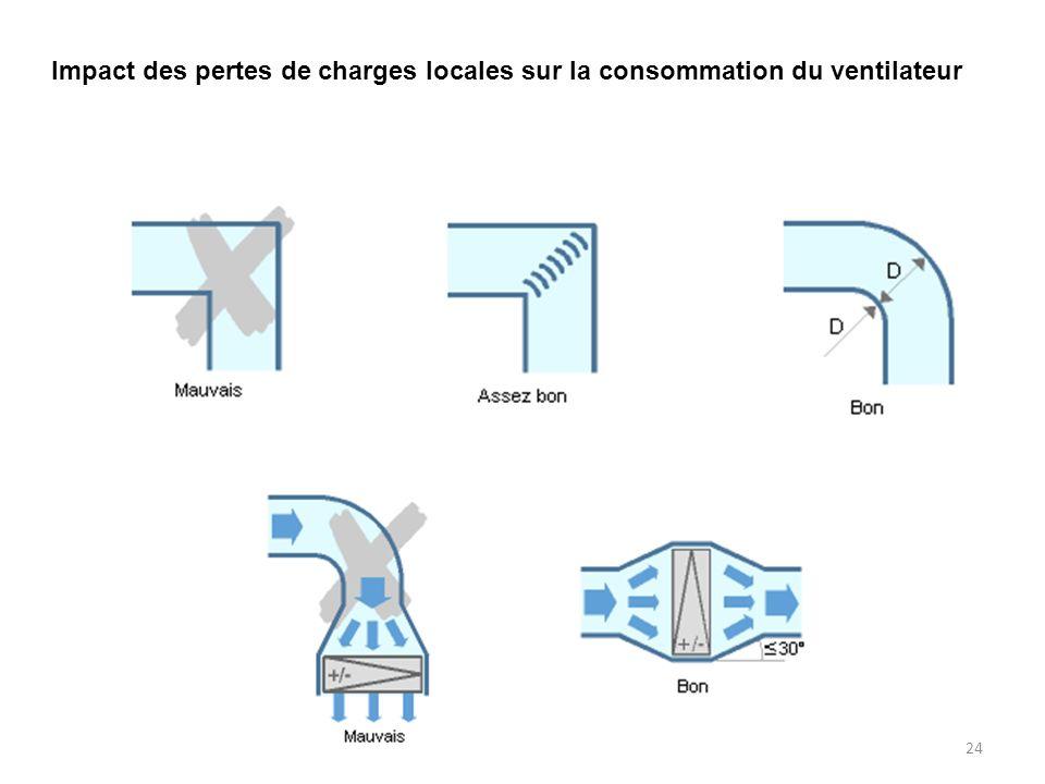 24 Impact des pertes de charges locales sur la consommation du ventilateur