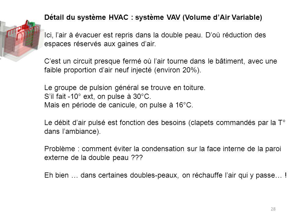 28 Détail du système HVAC : système VAV (Volume dAir Variable) Ici, lair à évacuer est repris dans la double peau. Doù réduction des espaces réservés
