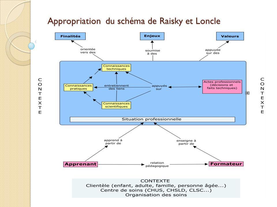 Transposition didactique 1 ère étape de la démarche 1.