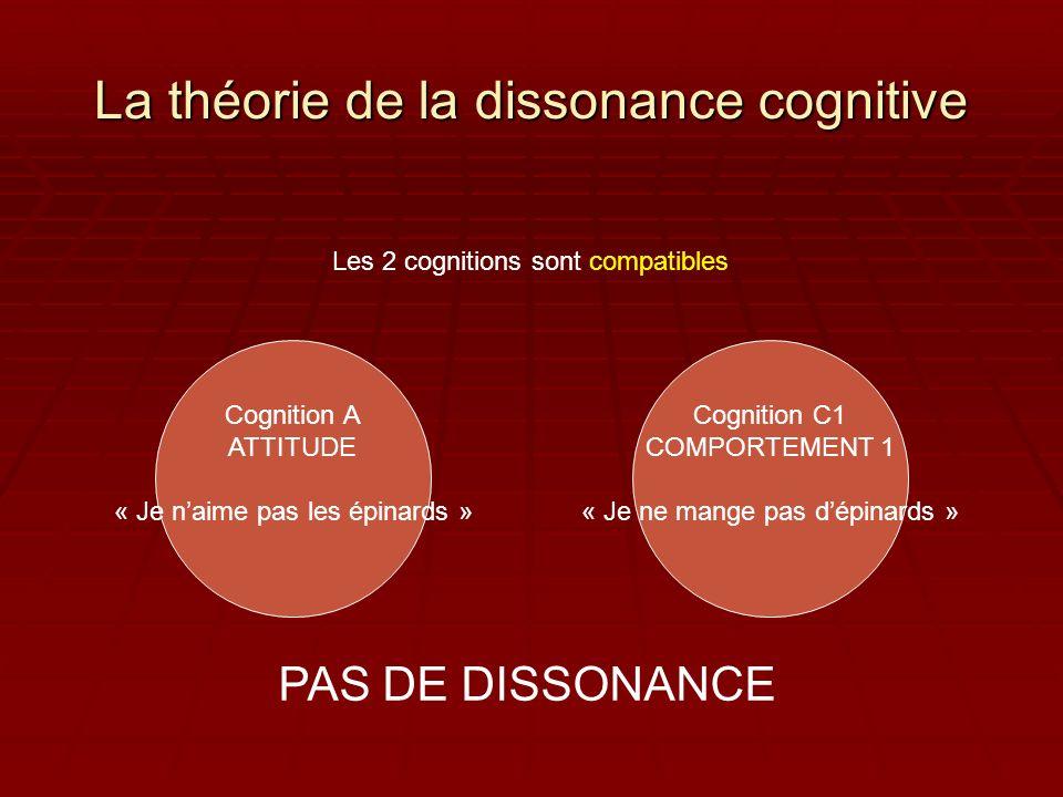 La théorie de la dissonance cognitive Cognition A ATTITUDE « Je naime pas les épinards » Cognition C2 COMPORTEMENT 2 « Je mange des épinards » DISSONANCE COGNITIVE Les 2 cognitions sont incompatibles