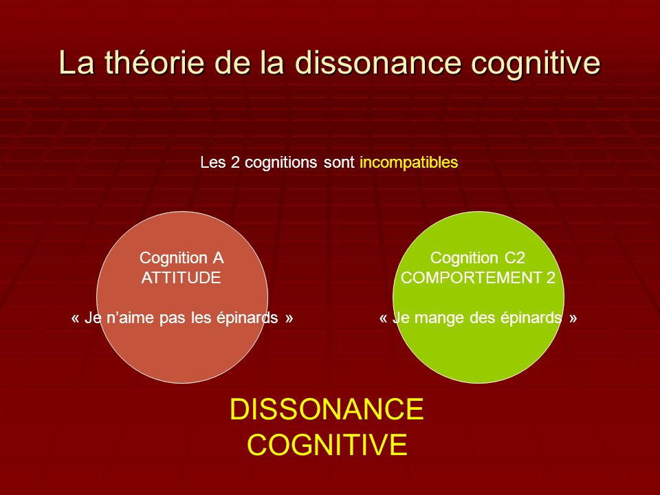 La théorie de la dissonance cognitive Cognition A ATTITUDE « Je naime pas les épinards » Cognition C2 COMPORTEMENT 2 « Je mange des épinards » DISSONANCE COGNITIVE Les 2 cognitions sont incompatibles