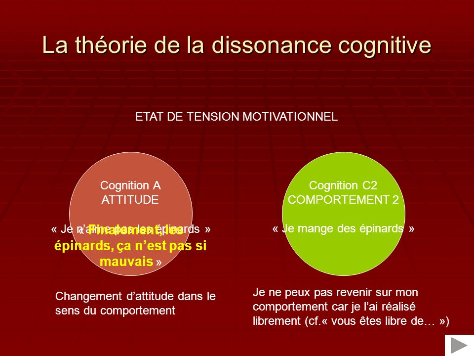 Cognition A ATTITUDE La théorie de la dissonance cognitive Cognition C2 COMPORTEMENT 2 « Je mange des épinards » ETAT DE TENSION MOTIVATIONNEL Je ne p