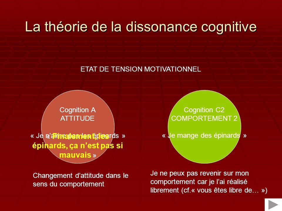 Dune théorie vers des théories : reformulations et avancées Festinger (1957) Wicklund & Brehm (1976) « Responsabilité personnelle » Kiesler (1971) « Théorie de lengagement » Brehm & Cohen (1962) « Concept de volition » Aronson (1968) « Concept de Soi » 195719651970197519801985199019952000 Beauvois & Joule (1981) « Théorie radicale » Cooper & Fazio (1984) « Conséquences aversives » Aronson (1992) « Paradigme de lhypocrisie » Steele (1988) « Ressources du soi » Elliot & Devine (1994) « mesure IP » Stone & Cooper (2001) « Self-Standard Model »