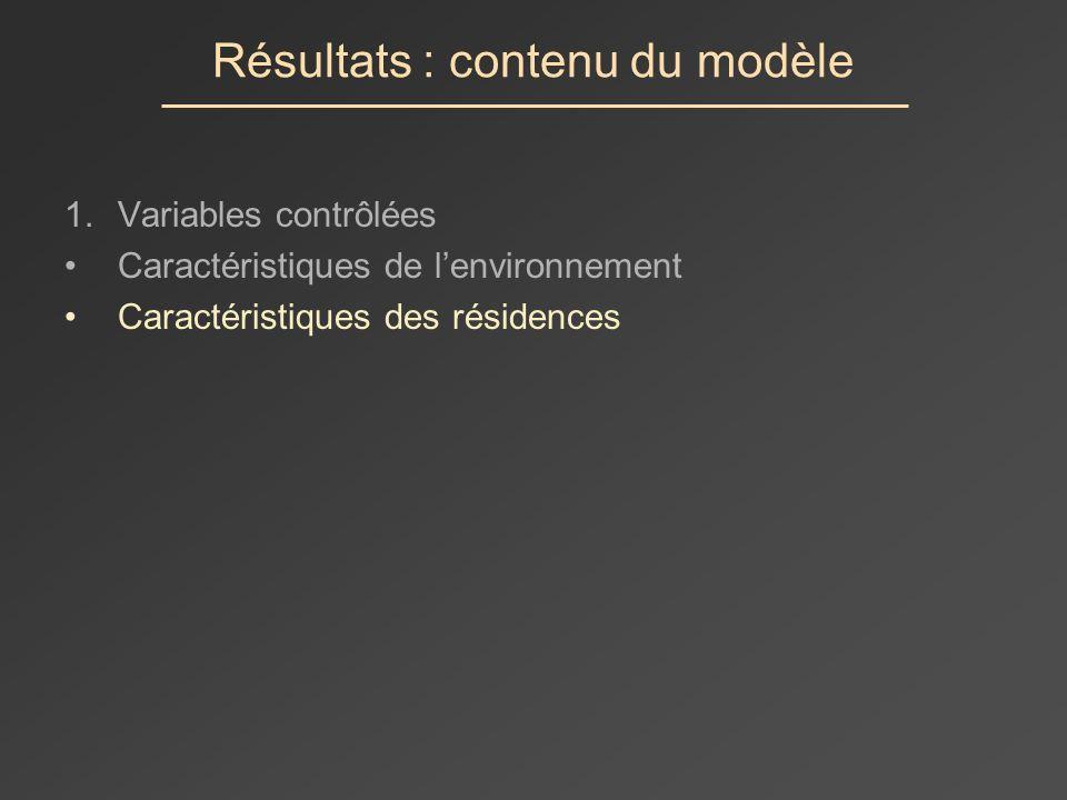 Résultats : contenu du modèle 1.Variables contrôlées Caractéristiques de lenvironnement Caractéristiques des résidences