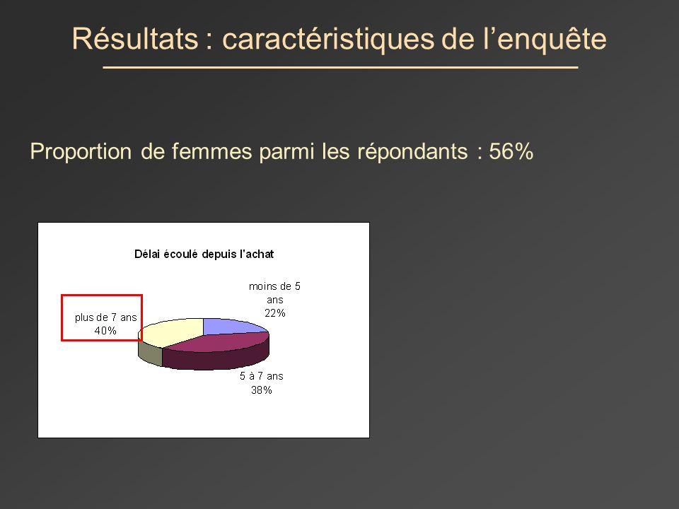 Résultats : caractéristiques de lenquête Proportion de femmes parmi les répondants : 56%