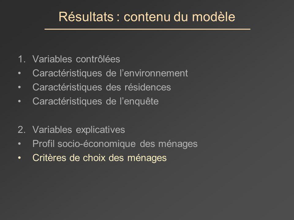 Résultats : contenu du modèle 1.Variables contrôlées Caractéristiques de lenvironnement Caractéristiques des résidences Caractéristiques de lenquête 2.Variables explicatives Profil socio-économique des ménages Critères de choix des ménages