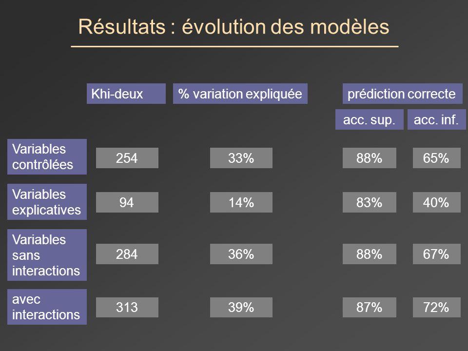 Résultats : évolution des modèles Khi-deux% variation expliquéeprédiction correcte acc.