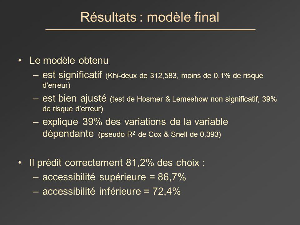 Résultats : modèle final Le modèle obtenu –est significatif (Khi-deux de 312,583, moins de 0,1% de risque derreur) –est bien ajusté (test de Hosmer & Lemeshow non significatif, 39% de risque derreur) –explique 39% des variations de la variable dépendante (pseudo-R 2 de Cox & Snell de 0,393) Il prédit correctement 81,2% des choix : –accessibilité supérieure = 86,7% –accessibilité inférieure = 72,4%