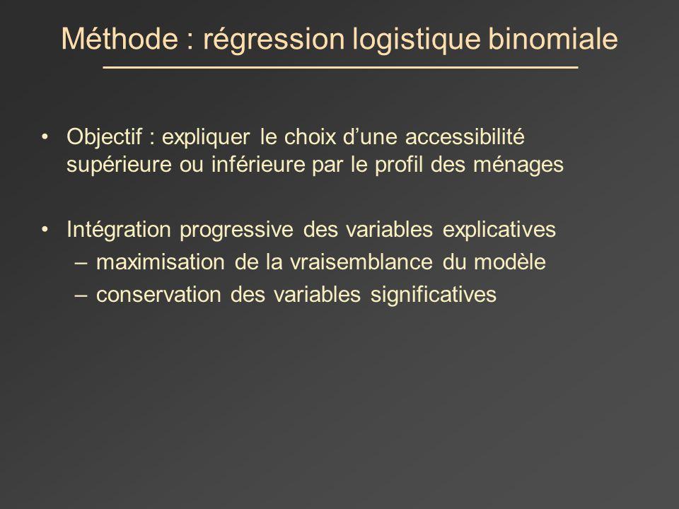 Méthode : régression logistique binomiale Objectif : expliquer le choix dune accessibilité supérieure ou inférieure par le profil des ménages Intégration progressive des variables explicatives –maximisation de la vraisemblance du modèle –conservation des variables significatives