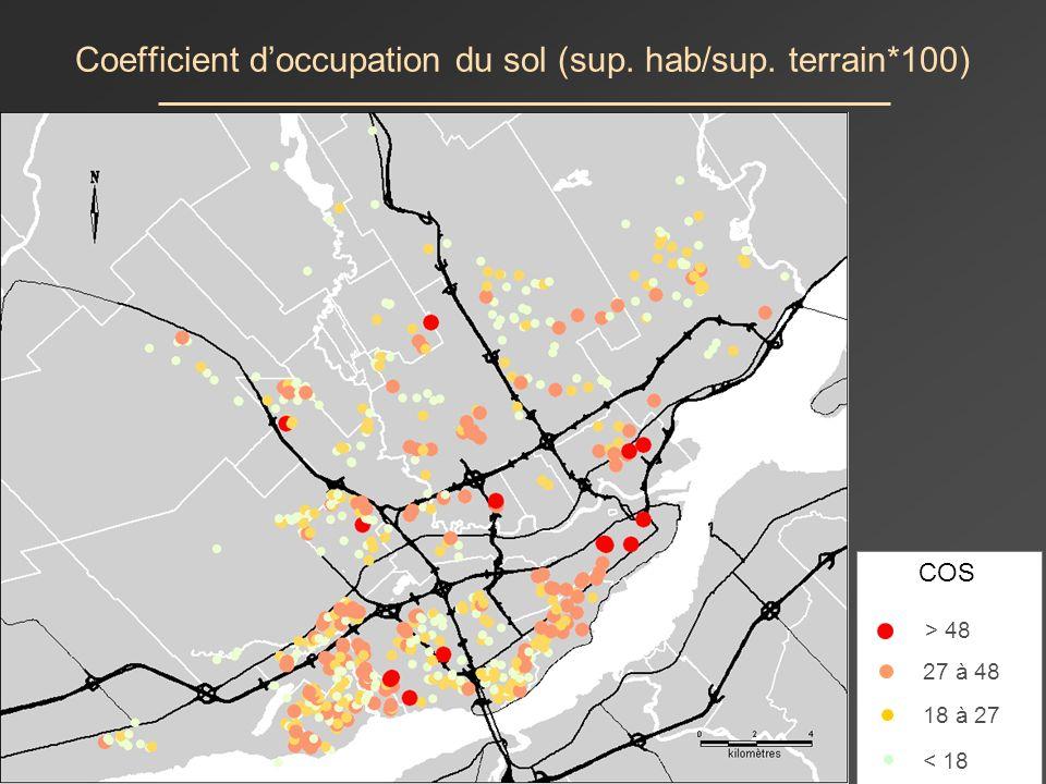Résultats : profil des ménages Provenance de la même municipalité : 35%