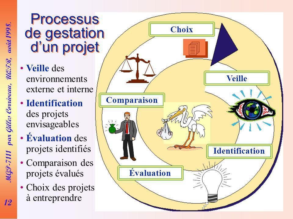 12 MGP-7111 par Gilles Corriveau, UQTR, août 1998. Processus de gestation dun projet Choix Veille Identification Évaluation Comparaison Veille des env
