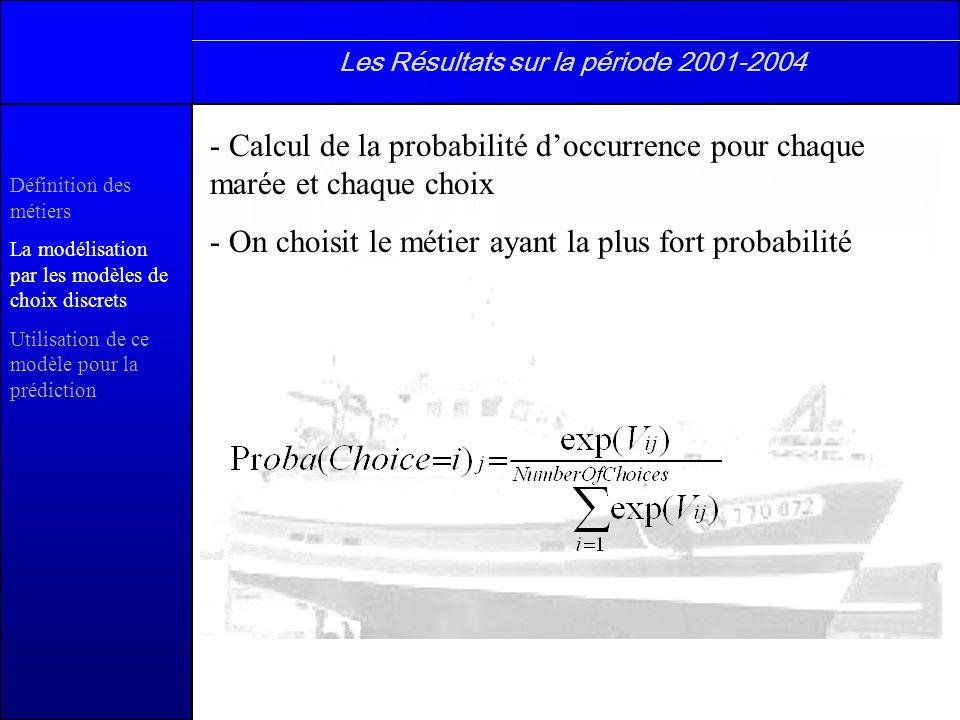 Définition des métiers La modélisation par les modèles de choix discrets Utilisation de ce modèle pour la prédiction Les Résultats sur la période 2001