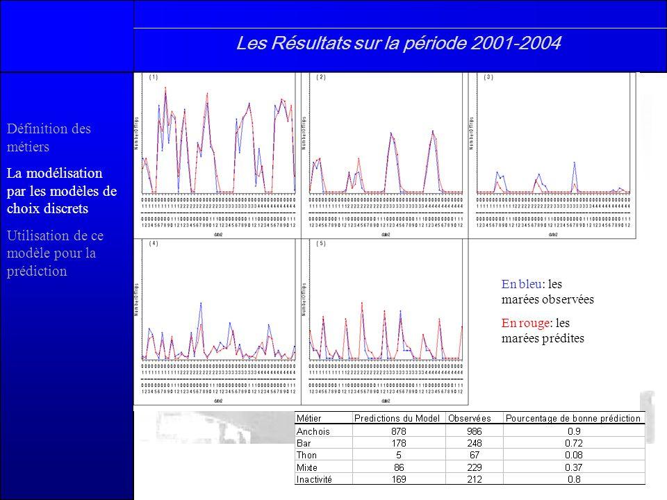 En bleu: les marées observées En rouge: les marées prédites Les Résultats sur la période 2001-2004 Définition des métiers La modélisation par les modè