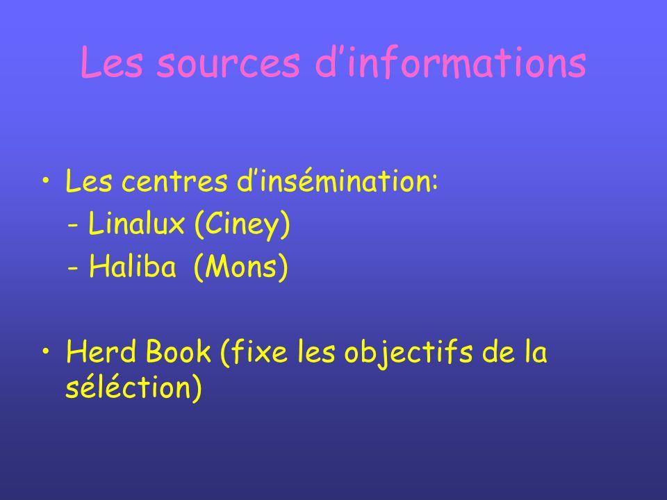 Les sources dinformations Les centres dinsémination: - Linalux (Ciney) - Haliba (Mons) Herd Book (fixe les objectifs de la séléction)