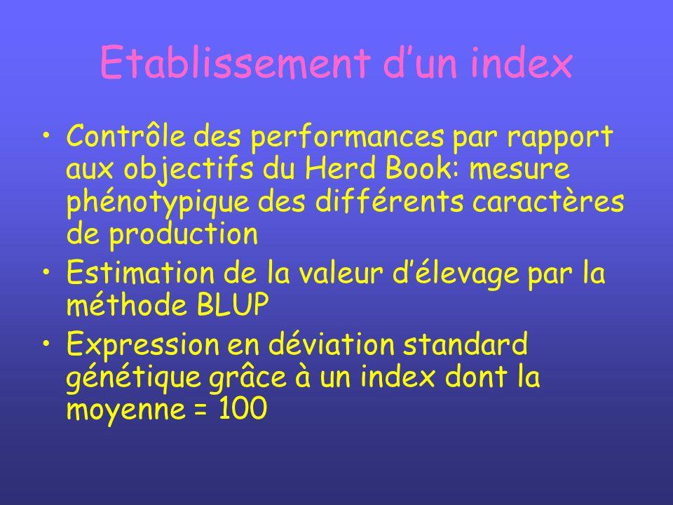 Etablissement dun index Contrôle des performances par rapport aux objectifs du Herd Book: mesure phénotypique des différents caractères de production