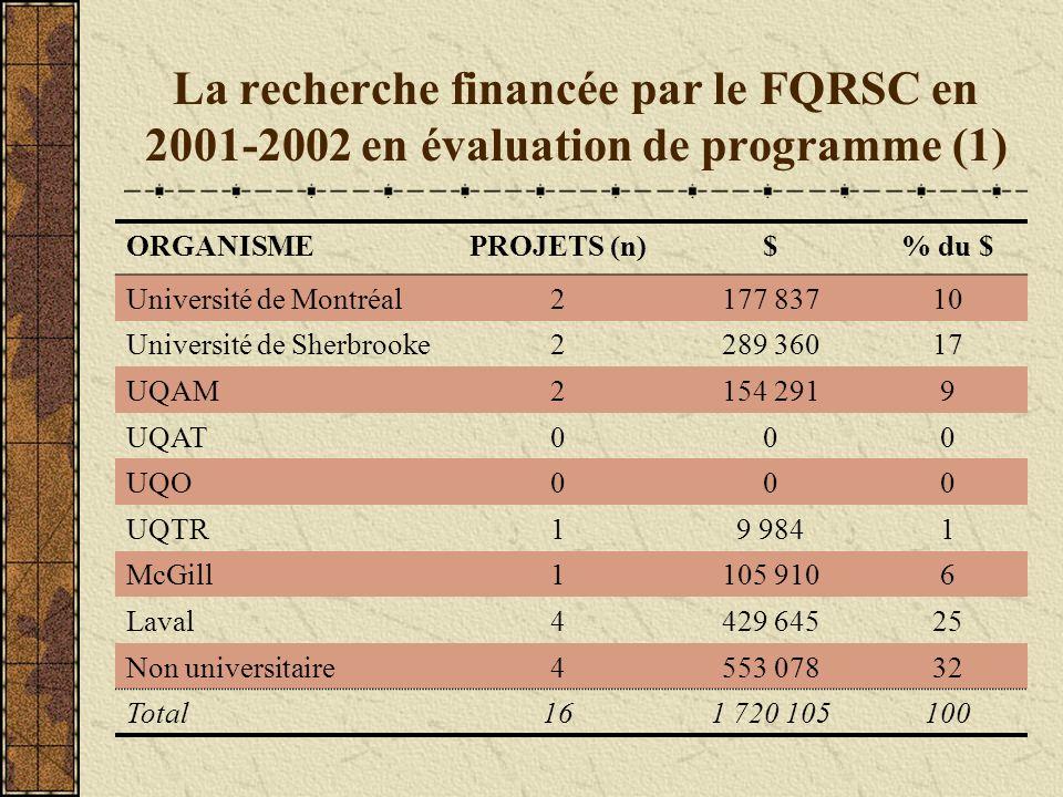 La recherche financée par le FQRSC en 2001-2002 en évaluation de programme (1) ORGANISMEPROJETS (n)$% du $ Université de Montréal2177 83710 Université