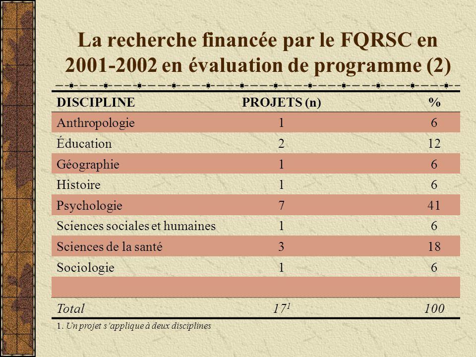 La recherche financée par le FQRSC en 2001-2002 en évaluation de programme (2) DISCIPLINEPROJETS (n)% Anthropologie16 Éducation212 Géographie16 Histoi