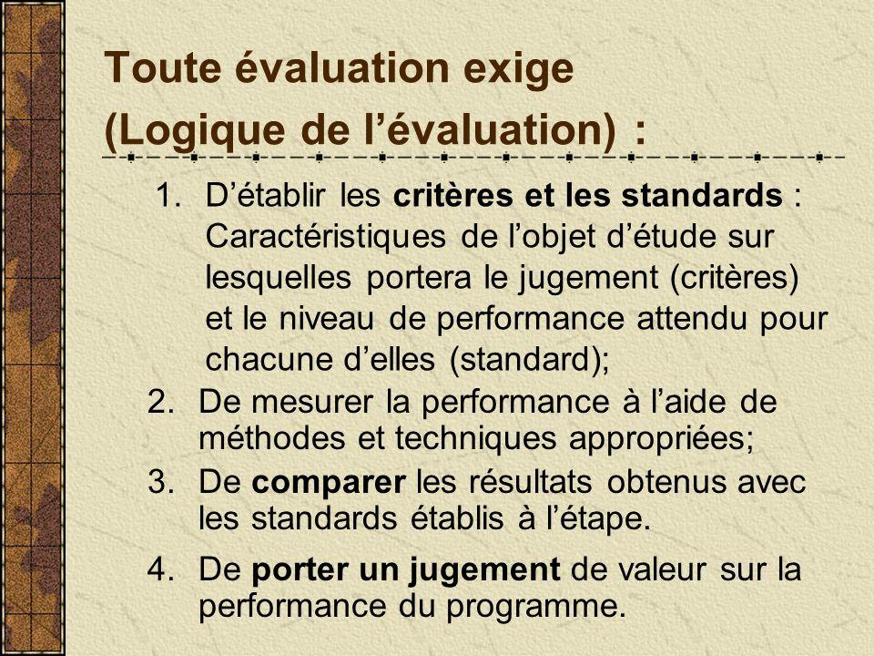 Toute évaluation exige (Logique de lévaluation) : 1.Détablir les critères et les standards : Caractéristiques de lobjet détude sur lesquelles portera