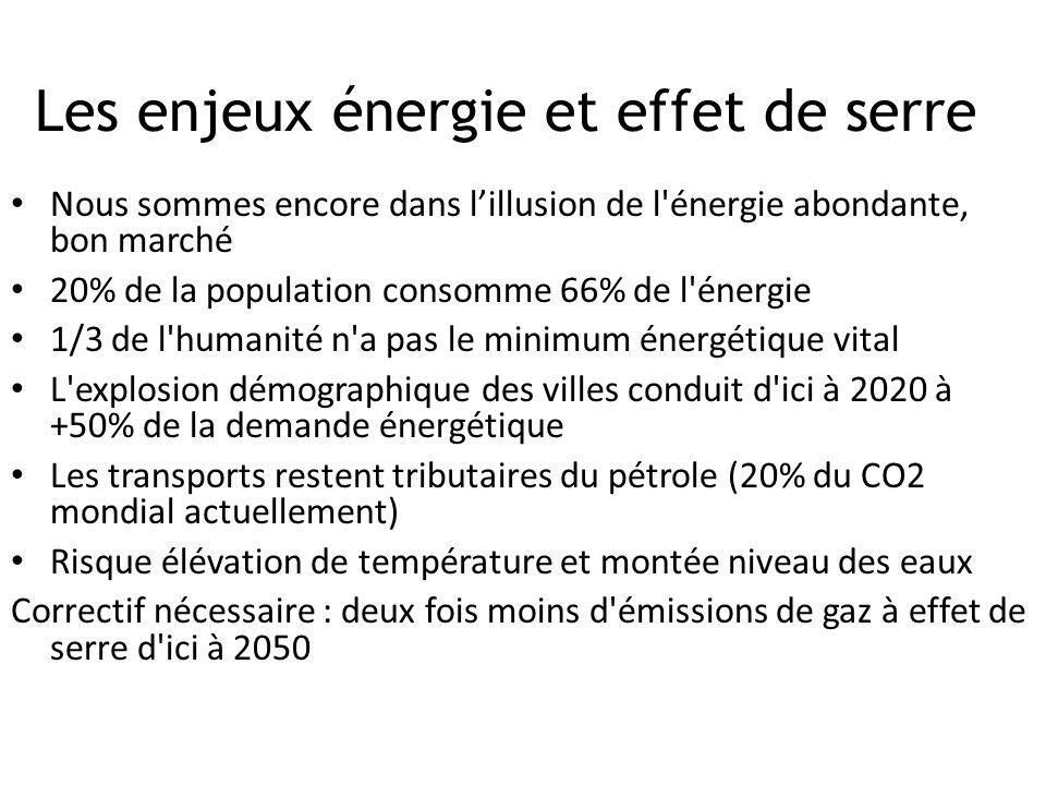Les enjeux énergie et effet de serre Nous sommes encore dans lillusion de l'énergie abondante, bon marché 20% de la population consomme 66% de l'énerg