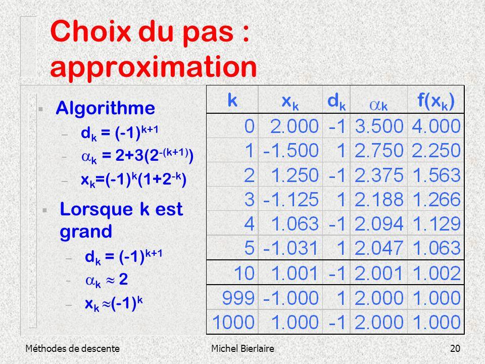 Méthodes de descenteMichel Bierlaire20 Choix du pas : approximation Algorithme – d k = (-1) k+1 – k = 2+3(2 -(k+1) ) – x k =(-1) k (1+2 -k ) Lorsque k