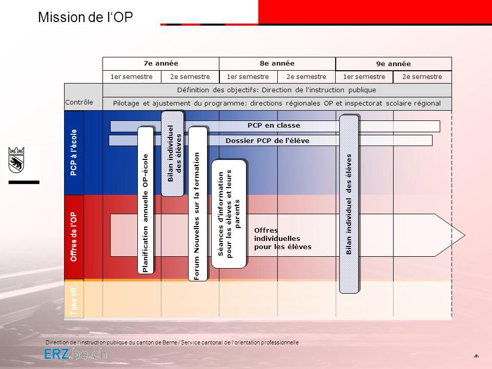 Direction de linstruction publique du canton de Berne / Service cantonal de lorientation professionnelle # Mission de lOP PCP à l'écoleOffres de l'OP