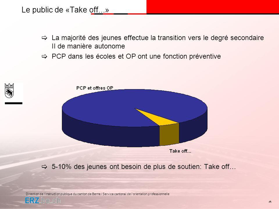 Direction de linstruction publique du canton de Berne / Service cantonal de lorientation professionnelle # Le public de «Take off...» La majorité des