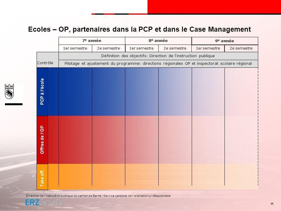 Direction de linstruction publique du canton de Berne / Service cantonal de lorientation professionnelle # Ecoles – OP, partenaires dans la PCP et dan