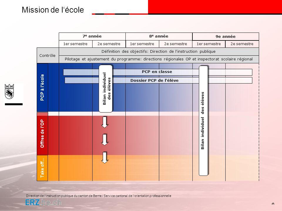 Direction de linstruction publique du canton de Berne / Service cantonal de lorientation professionnelle # Mission de lécole PCP à l'école Offres de l
