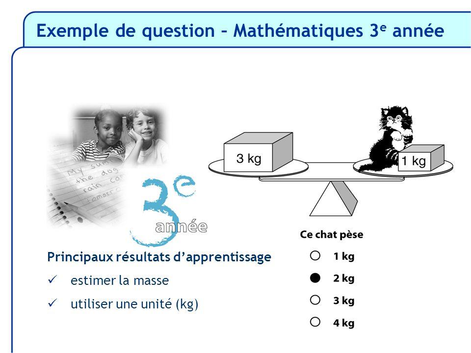 Principaux résultats dapprentissage estimer la masse utiliser une unité (kg)