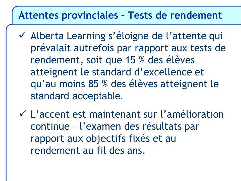 Attentes provinciales – Tests de rendement Alberta Learning séloigne de lattente qui prévalait autrefois par rapport aux tests de rendement, soit que 15 % des élèves atteignent le standard dexcellence et quau moins 85 % des élèves atteignent l e standard acceptable.