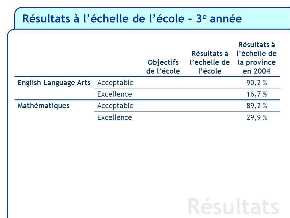 Résultats à léchelle de lécole – 3 e année Résultats Objectifs de lécole Résultats à léchelle de lécole Résultats à léchelle de la province en 2004 English Language ArtsAcceptable90,2 % Excellence16,7 % MathématiquesAcceptable89,2 % Excellence29,9 %
