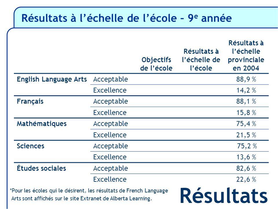 Résultats à léchelle de lécole – 9 e année Résultats Objectifs de lécole Résultats à léchelle de lécole Résultats à léchelle provinciale en 2004 English Language ArtsAcceptable88,9 % Excellence14,2 % FrançaisAcceptable88,1 % Excellence15,8 % MathématiquesAcceptable75,4 % Excellence21,5 % SciencesAcceptable 75,2 % Excellence13,6 % Études socialesAcceptable82,6 % Excellence22,6 % *Pour les écoles qui le désirent, les résultats de French Language Arts sont affichés sur le site Extranet de Alberta Learning.
